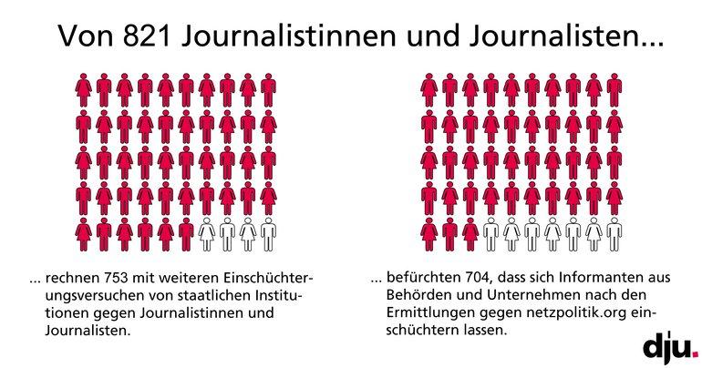 dju-Umfrage zu netzpolitik.org