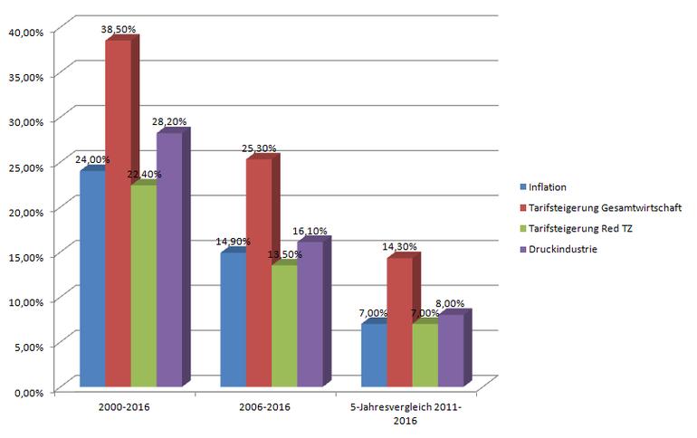 Diagramm, welches die Tarifsteigerungen in der Gesamtwirtschaft, in den Tageszeitungsredaktionen und in der Druckindustrie in Relation zur Inflation