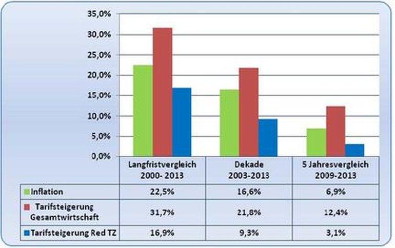 Nachholbedarf: Lebenshaltungskosten und Gehaltssteigerung allgemein und bei Redakteureinnen und Redakteuren  nach Zahlen des Statistischen Bundesamts