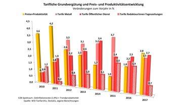 Tarif- und Produktivitätsentwicklung