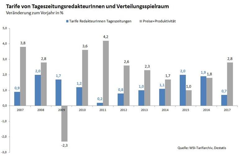 Grafik: Tarife von TageszeitungsredakteurInnen und Verteilungsspielraum