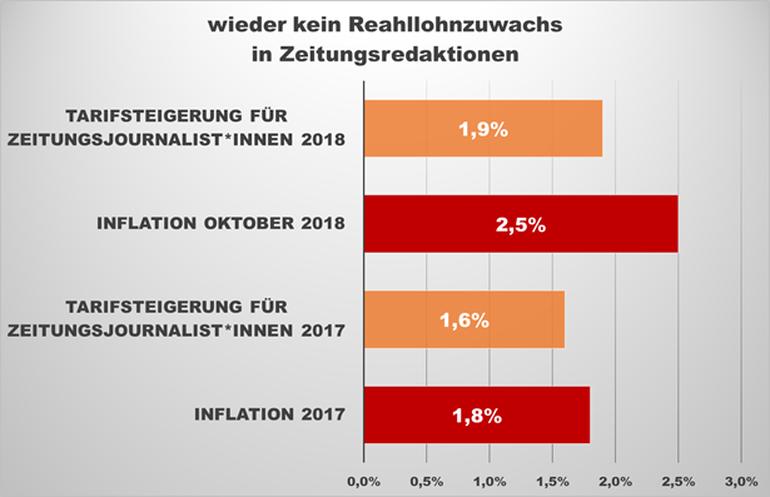 Grafik der Tarifsteigerungen von Journalistinnen und Journalisten im Vergleich zur Inflation