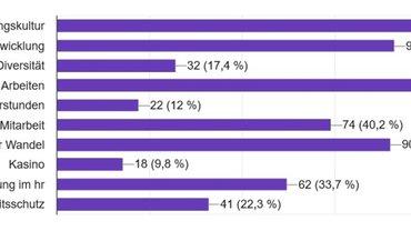 Ergebnis der ver.di-Umfrage im hr im April 2021